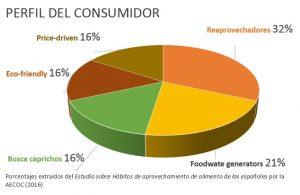 perfil-del-consumidor
