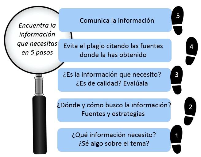 buscar-informacion-en-5-pasos